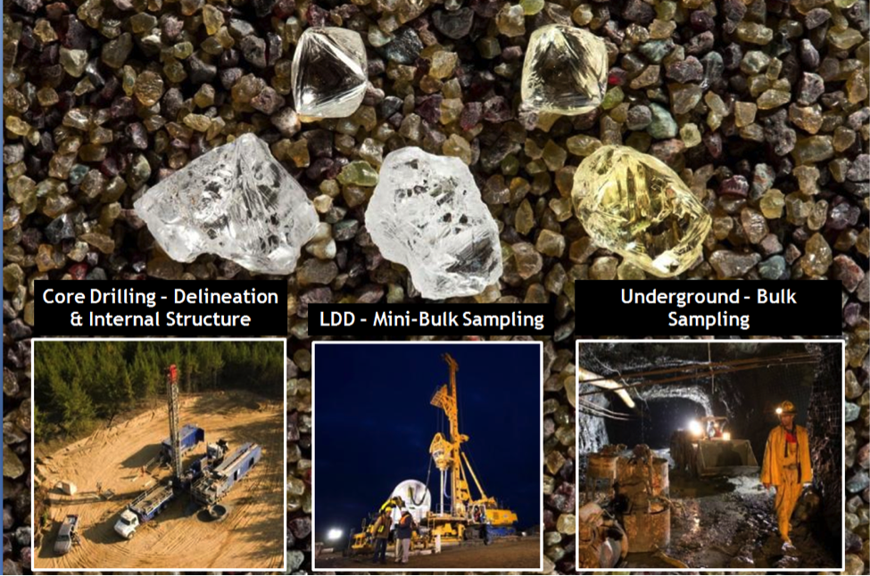 Star – Orion South Diamond Project Evaluation